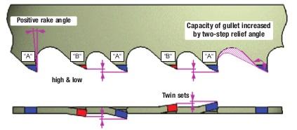 AMADA DUOS M42 fűrészszalag fogkialakítása